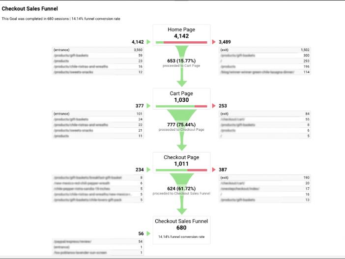 leaking funnel google analytics report