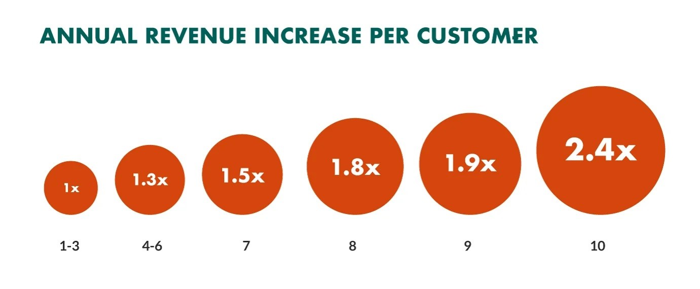 annula revenue increase per customer with digital transformation