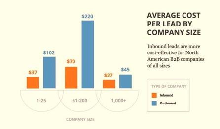average cost to lead per company size