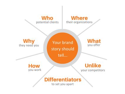 digital marketing: your brand story