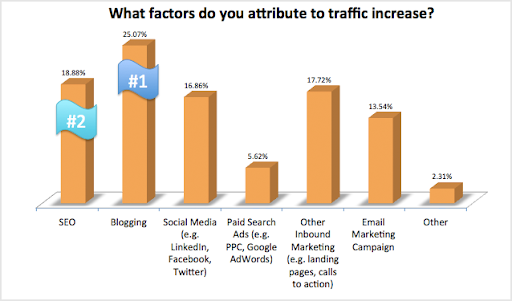 Platforms that gets the most leads