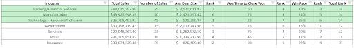 identify best customer spreadsheet