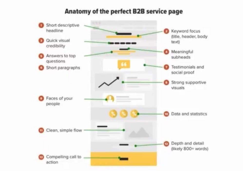 Anatomy of a b2b sales page