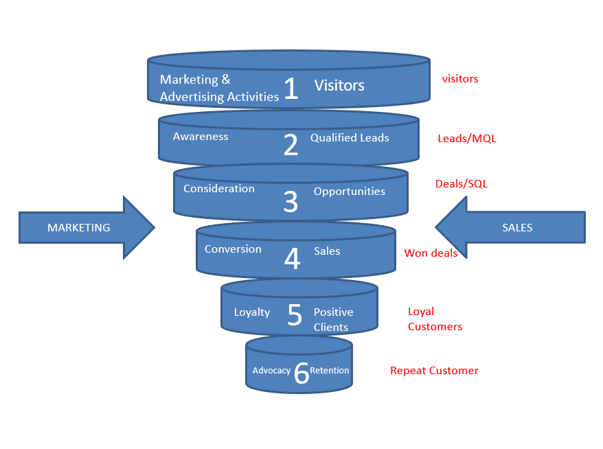 sales_and_marketing_funnel