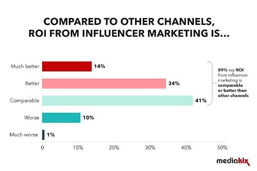 social media marketing for b2b business23