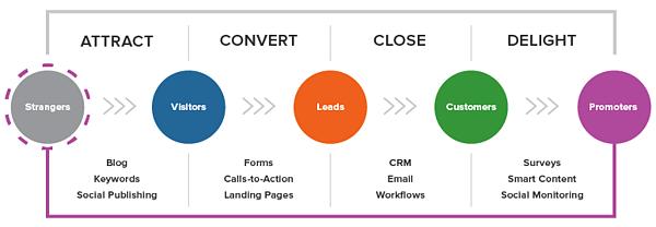 typical inbound marketing process